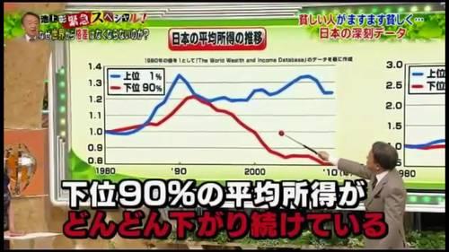 池上所得格差グラフ
