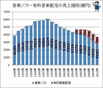 CD売り上げグラフ