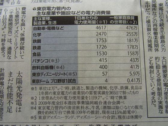 東京電力圏内の使用量