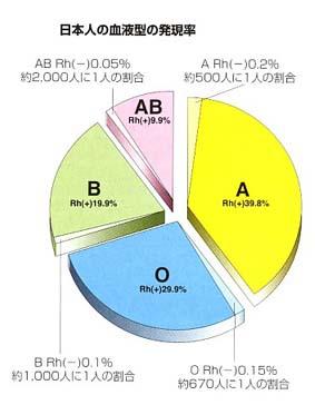 日本人 血液型