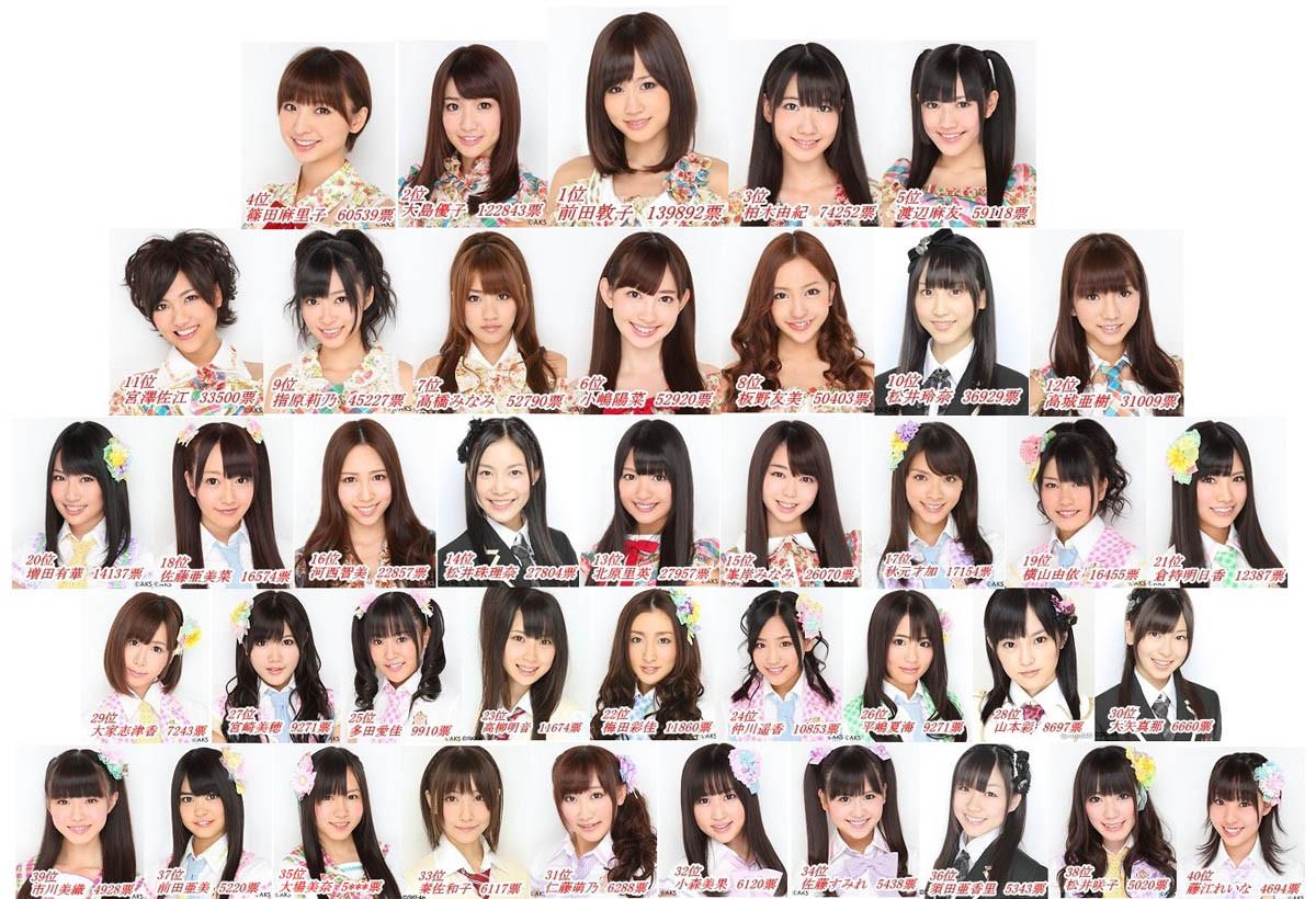 AKB48総選挙順位