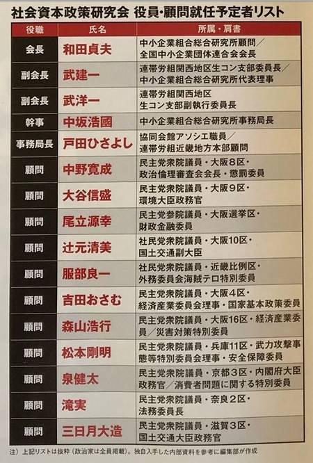 関西生コン関係者リスト