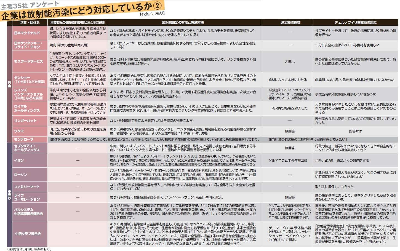 食品企業の放射能対策一覧2