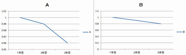 グラフ詐欺