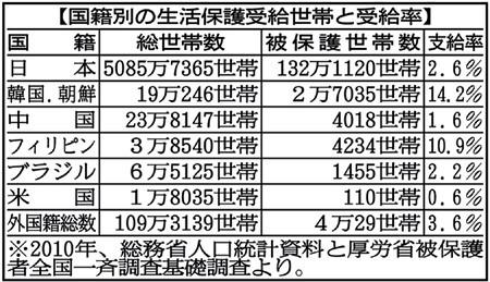 【生活保護】日本人より韓国・朝鮮・フィリピン籍世帯の受給率が高い