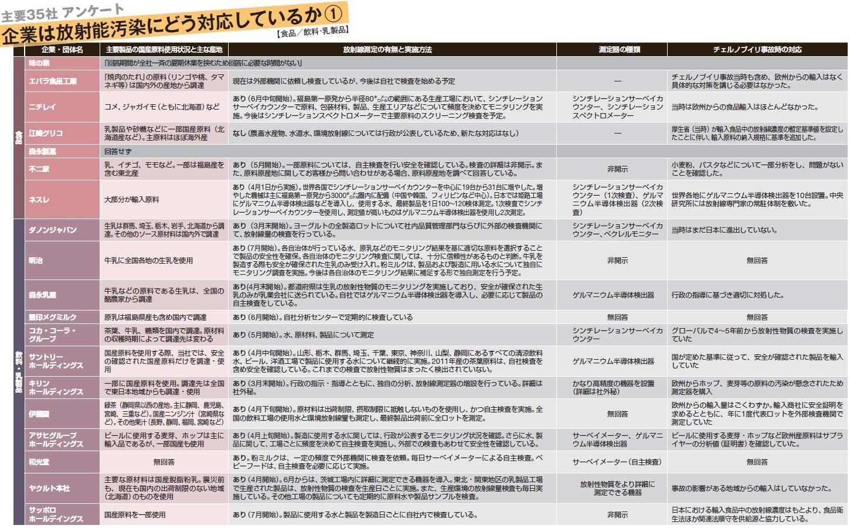 食品企業の放射能対策一覧