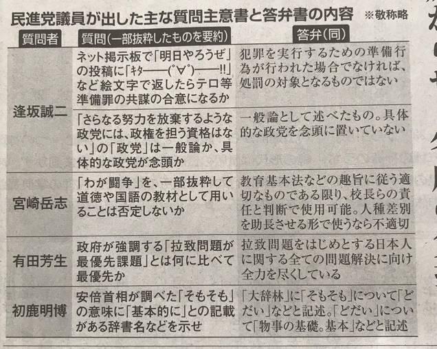 民進党共謀罪答弁