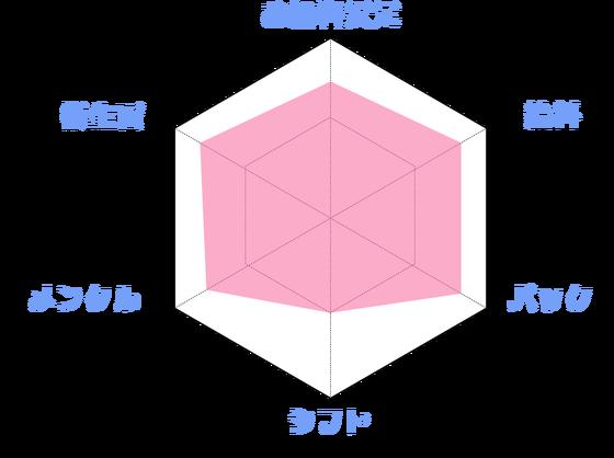 キャバクラグラフ