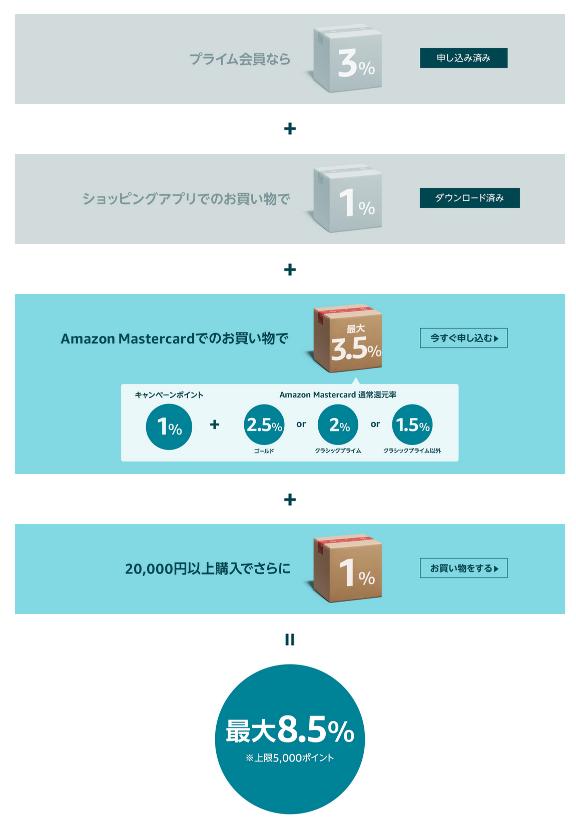 サイバーマンデーのポイントアップキャンペーン詳細