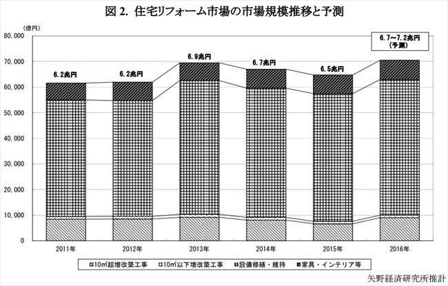 住宅リフォーム市場_R