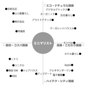 ミニマリスト分布図
