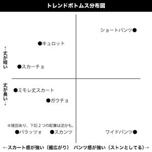 トレンドボトムス分布図