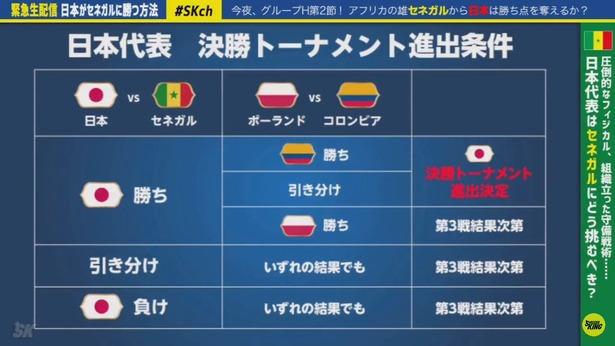 日本代表、逆にどうやったらこの状況から予選落ちする?