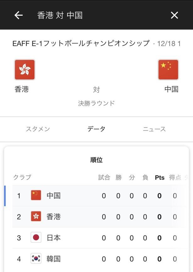【朗報】12月の東アジア選手権…ガチでやばい模様wwwwww