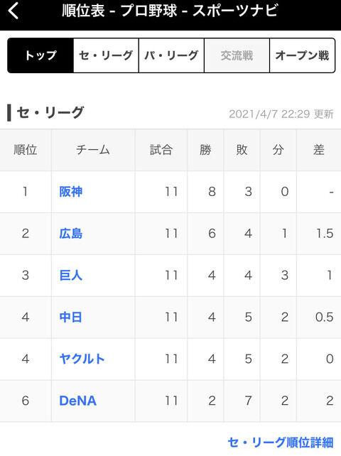 【悲報】矢野阪神、首位を独走してしまうwwww