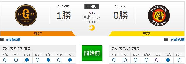 CS 阪神巨人どっちが勝つやろ?
