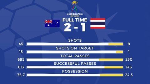 【速報】サッカーアジア予選!オーストラリアのタイ戦シュート数がヤバい・・結果ありwwww