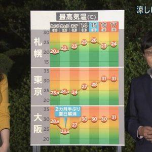 森川夕貴アナ ニットの横乳!