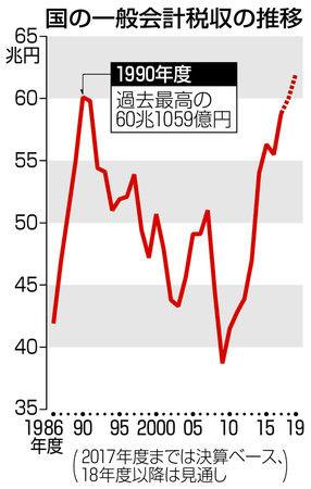 アベノミクス 18年度税収、60兆円前後 過去最高に迫る