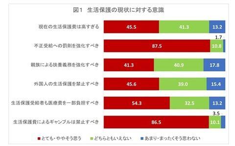 【世論調査】現在の生活保護費は高すぎる 46% 不正受給への罰則強化 88% 8/23