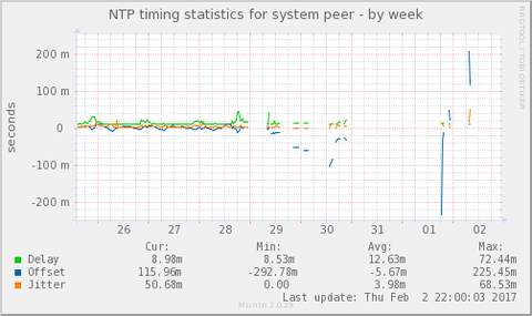 ntp_offset-week