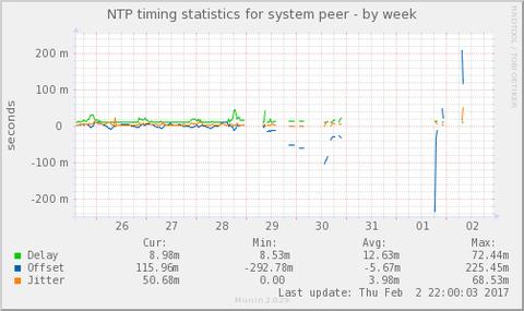 ntp_offset-week