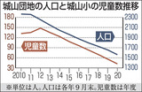 城山団地の人口と城山小の児童数推移