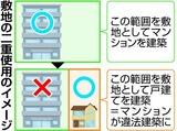 敷地の二重使用のイメージ