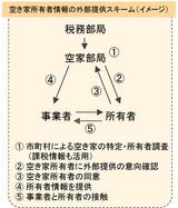 空き家所有者情報の外部提供スキーム(イメージ)