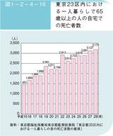 東京23区内における一人暮らしで65歳以上の人の自宅での死亡者数