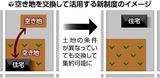 空き地を交換して活用する新制度のイメージ