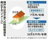 神戸市は空き家への税制優遇を廃止する