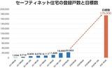 セーフティネット住宅の登録戸数と目標数
