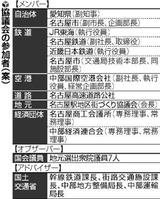 評議会の参加者(案)