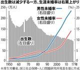 出生数は減少する一方、生涯未婚率は右肩上がり