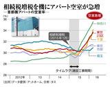 相続税増税を機にアパート空室が急増