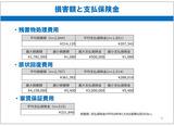 損害額と支払保険金
