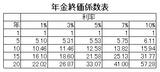 年金終価係数表