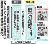 タワーマンションの固定資産税は高層階は増税、低層階は減税へ