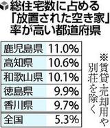 総住宅数に占める「放置された空き家」率が高い都道府県