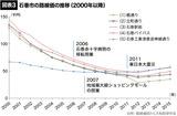 石巻市の路線価の推移(2000年以降)