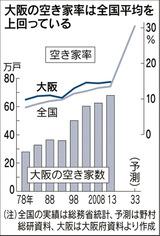 大阪の空き家率は全国平均を上回っている