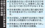 京都市の空き家対策計画案の取り組み指標