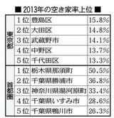 2013年の空き家率上位