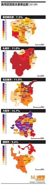 各市区別空き家比率比較2013年