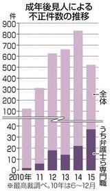 成年後見人による不正件数の推移