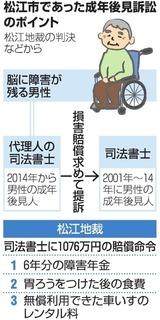 松江市であった成年後見訴訟のポイント