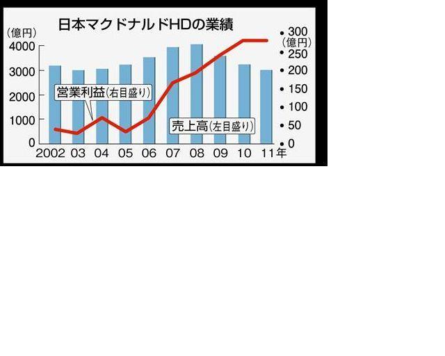 マクドナルド、原田社長の迷走のせいで1~3月純利益が55%も減少 既存店の減収響く