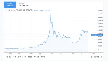 ビットコインチャート2019.09