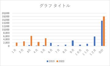 2020.05配当グラフ